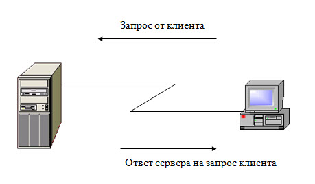 Технология «Клиент-Сервер»